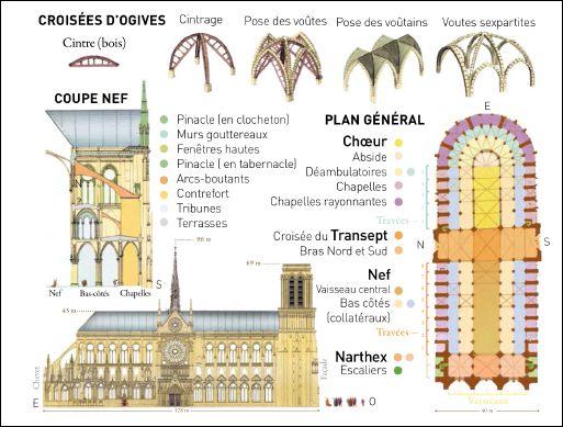 NOTRE-DAME DE PARIS - page explicative